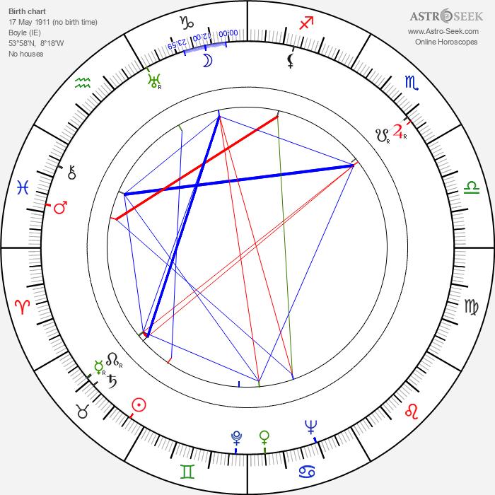 Maureen O'Sullivan - Astrology Natal Birth Chart