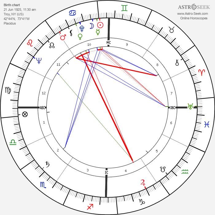 Maureen Stapleton - Astrology Natal Birth Chart