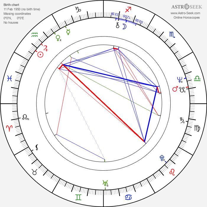Mauri Kunnas - Astrology Natal Birth Chart