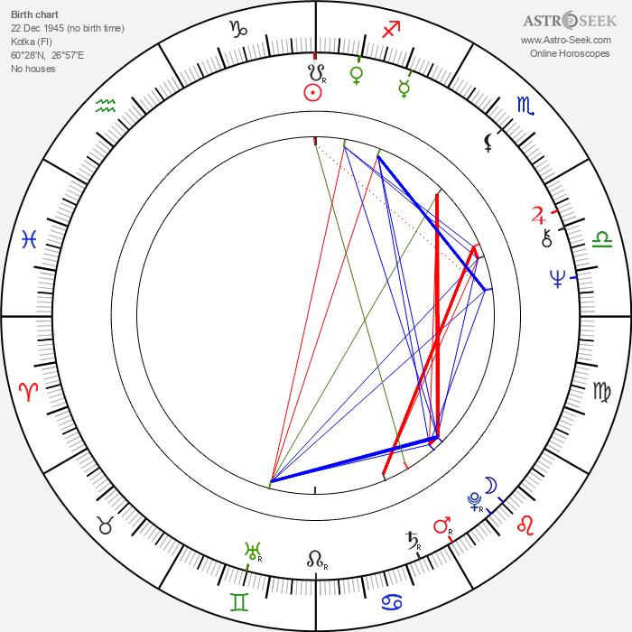 Mauri Kuosmanen - Astrology Natal Birth Chart