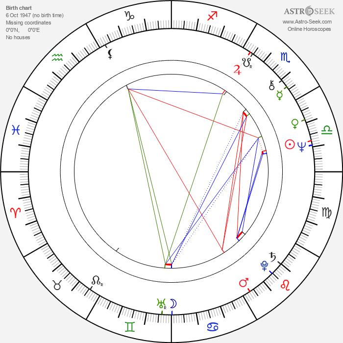 Mauri Pekkarinen - Astrology Natal Birth Chart