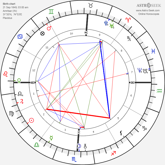 Maurice Barrymore - Astrology Natal Birth Chart