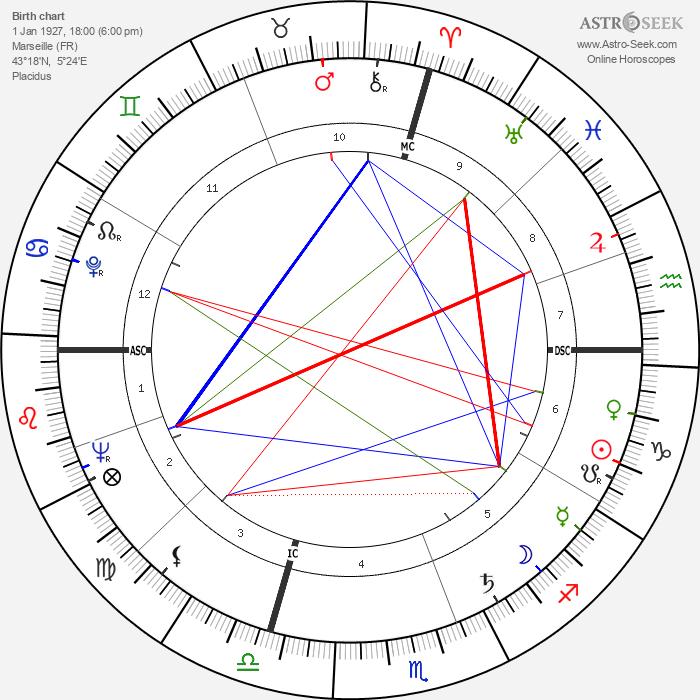 Maurice Béjart - Astrology Natal Birth Chart