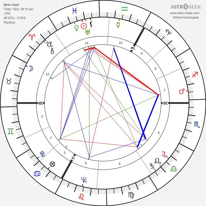 Maurice Biraud - Astrology Natal Birth Chart