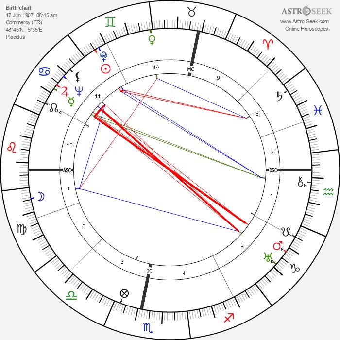 Maurice Cloche - Astrology Natal Birth Chart