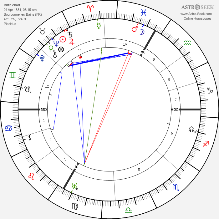 Maurice Constantin-Weyer - Astrology Natal Birth Chart