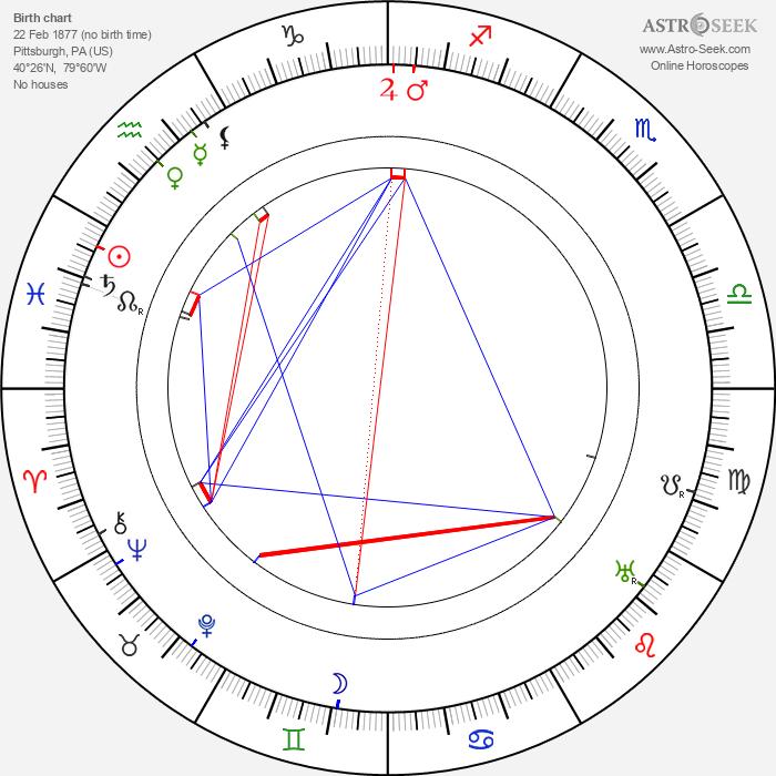 Maurice Costello - Astrology Natal Birth Chart