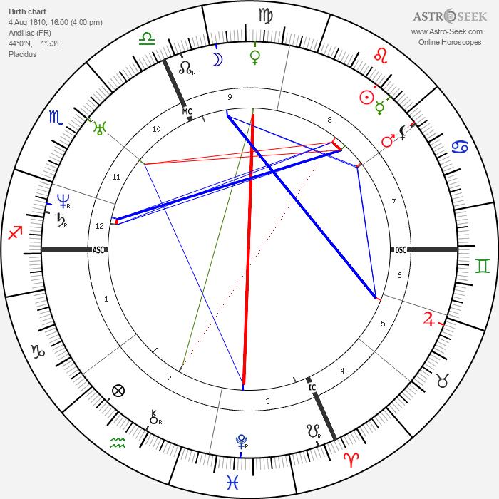 Maurice de Guérin - Astrology Natal Birth Chart