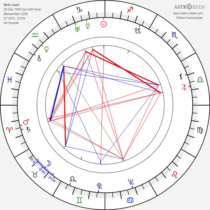 Maurice Denham - Astrology Natal Birth Chart