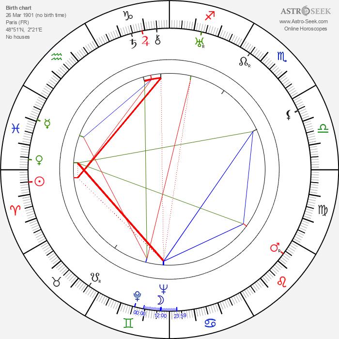 Maurice Dorléac - Astrology Natal Birth Chart