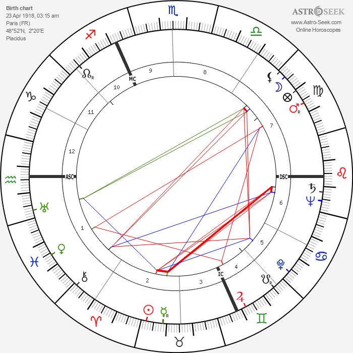 Maurice Druon - Astrology Natal Birth Chart