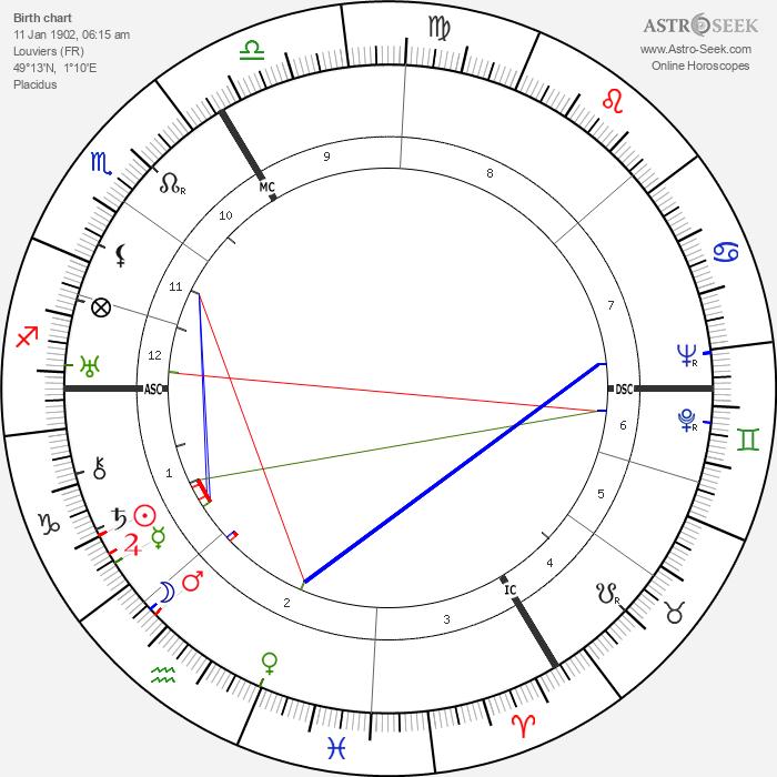 Maurice Durufle - Astrology Natal Birth Chart