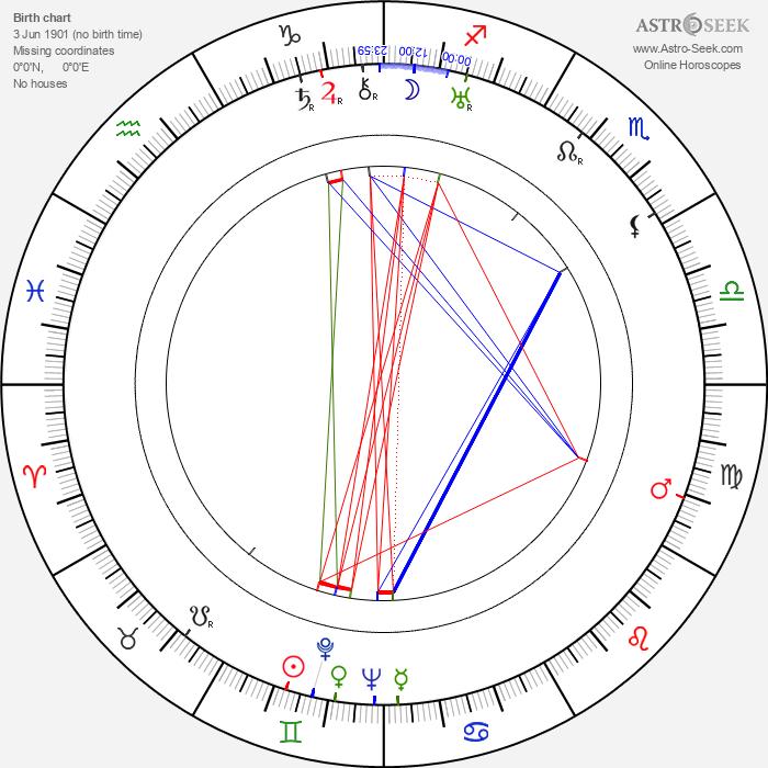 Maurice Evans - Astrology Natal Birth Chart