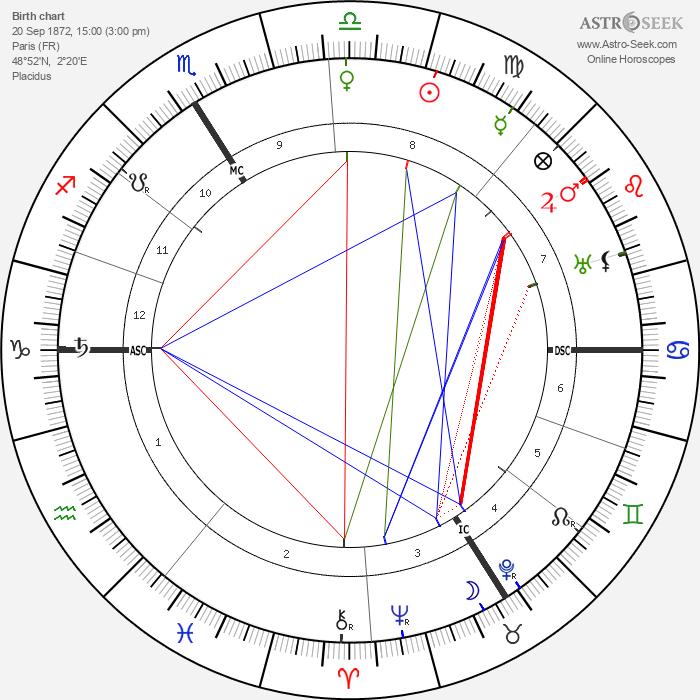 Maurice Gamelin - Astrology Natal Birth Chart