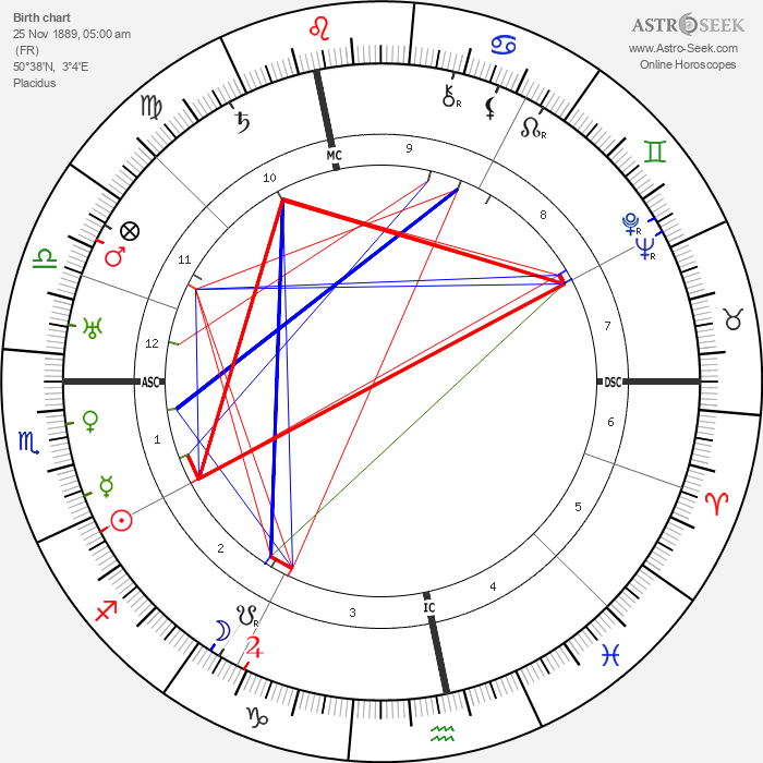 Maurice Garçon - Astrology Natal Birth Chart