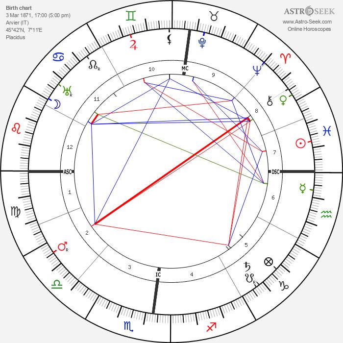 Maurice Garin - Astrology Natal Birth Chart
