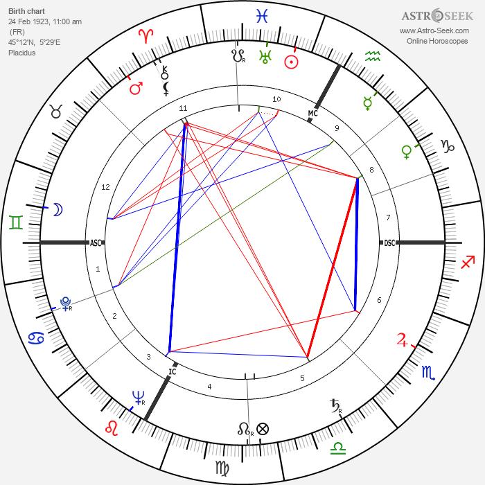 Maurice Garrel - Astrology Natal Birth Chart
