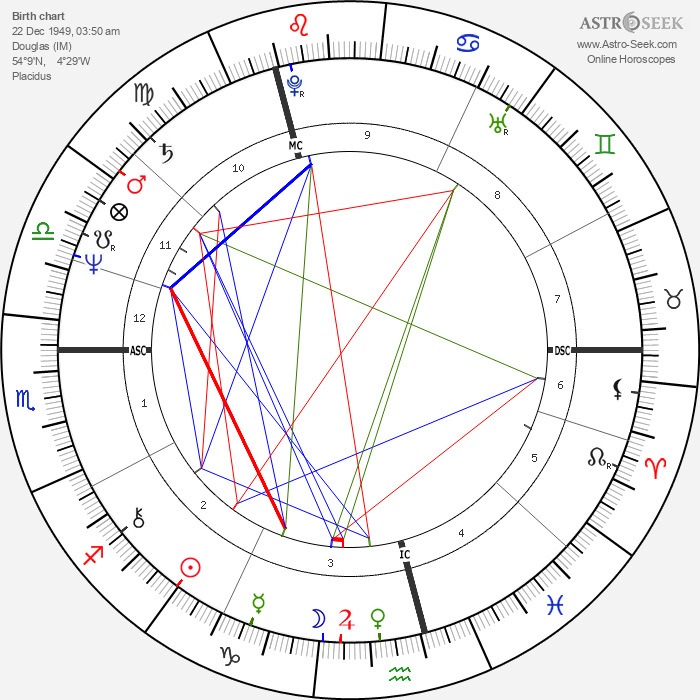 Maurice Gibb - Astrology Natal Birth Chart