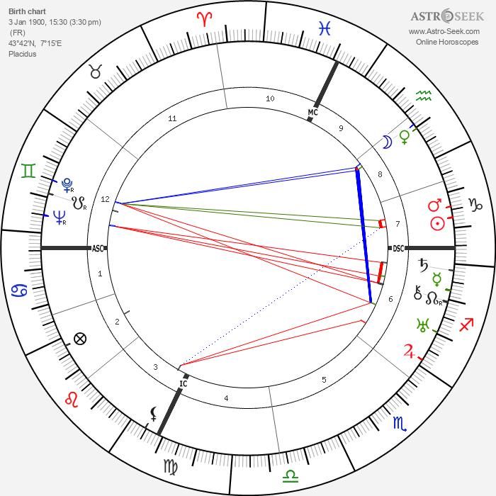 Maurice Jaubert - Astrology Natal Birth Chart