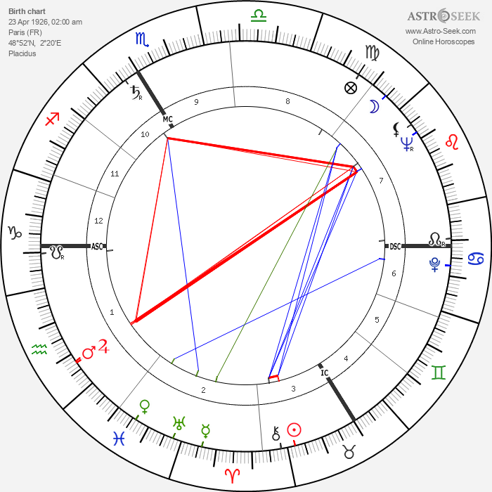 Maurice Lemaître - Astrology Natal Birth Chart