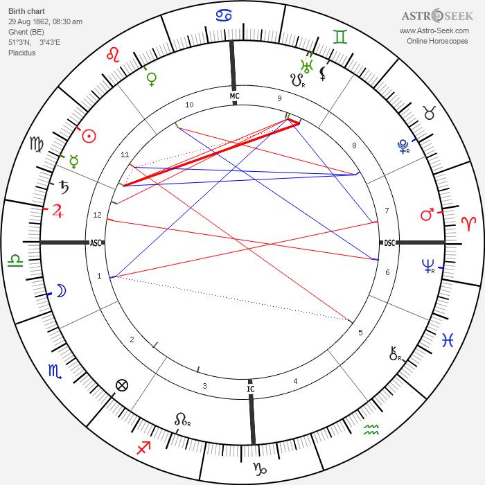 Maurice Maeterlinck - Astrology Natal Birth Chart