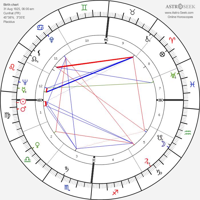 Maurice Pialat - Astrology Natal Birth Chart