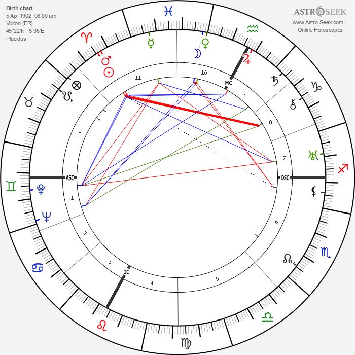 Maurice Ponte - Astrology Natal Birth Chart
