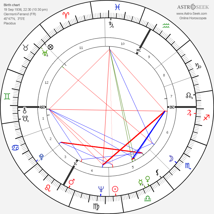 Maurice Pourchon - Astrology Natal Birth Chart
