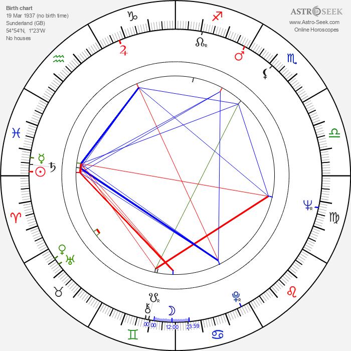 Maurice Roëves - Astrology Natal Birth Chart