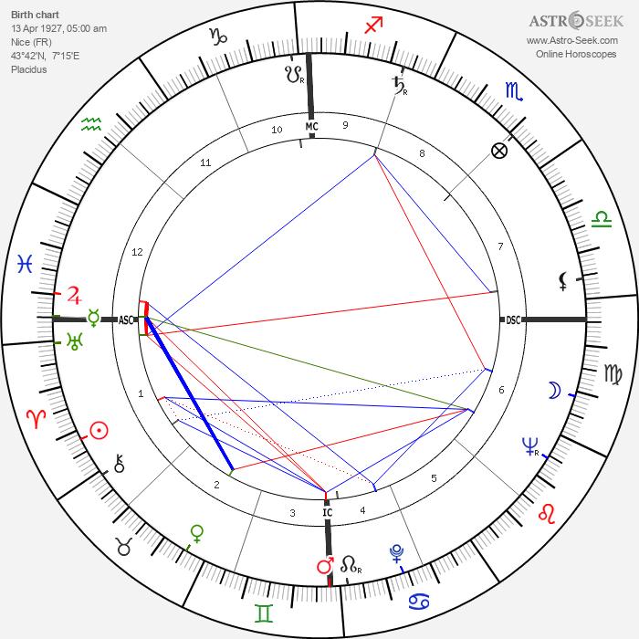 Maurice Ronet - Astrology Natal Birth Chart