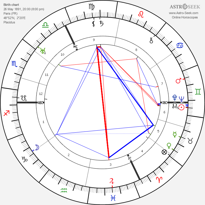 Maurice Rostand - Astrology Natal Birth Chart