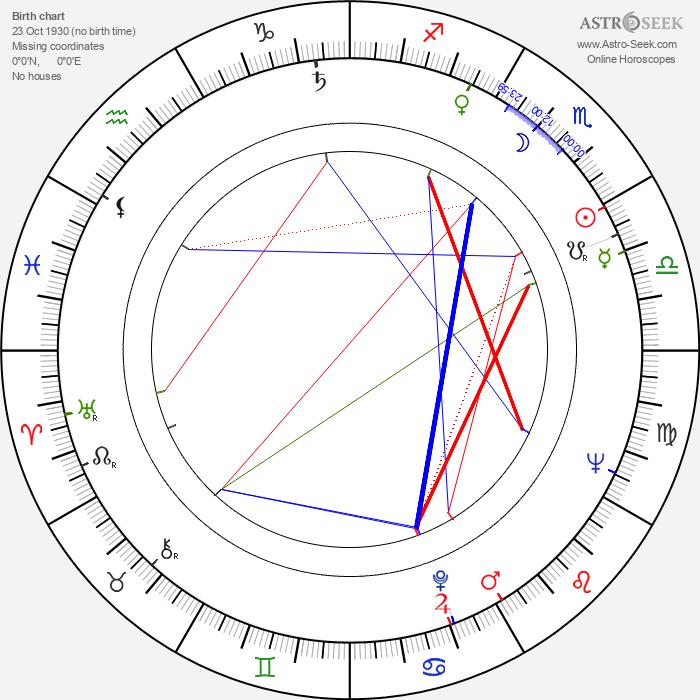 Maurice Sherbanee - Astrology Natal Birth Chart
