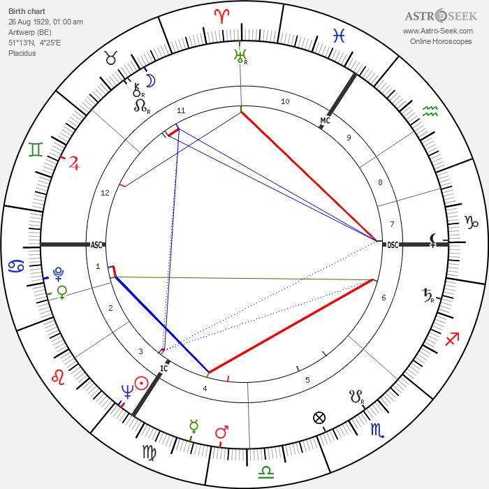 Maurice Tempelsman - Astrology Natal Birth Chart