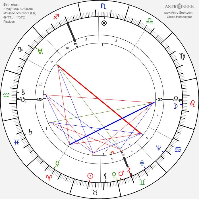 Maurice Thiriet - Astrology Natal Birth Chart