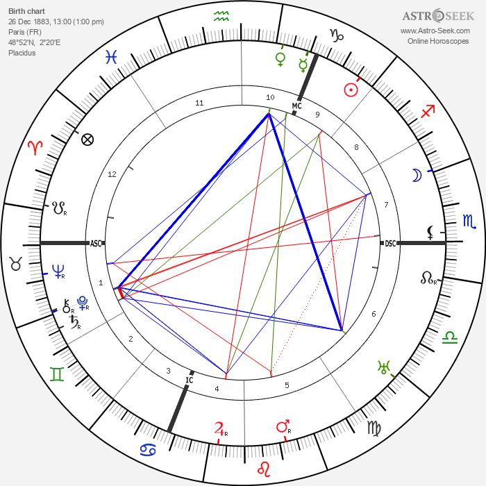 Maurice Utrillo - Astrology Natal Birth Chart