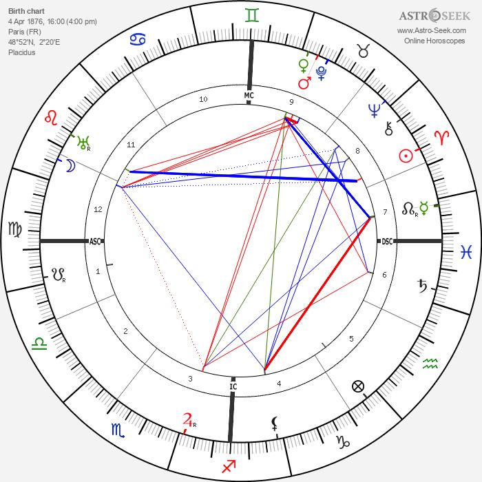 Maurice Vlaminck - Astrology Natal Birth Chart