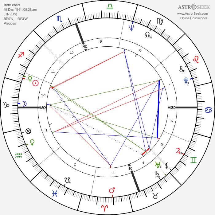 Maurice White - Astrology Natal Birth Chart