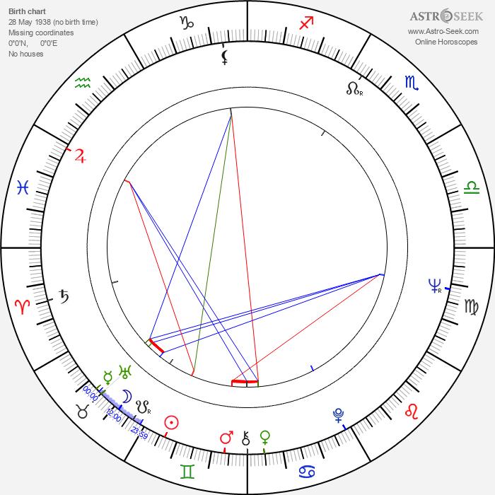 Maurice Woods - Astrology Natal Birth Chart