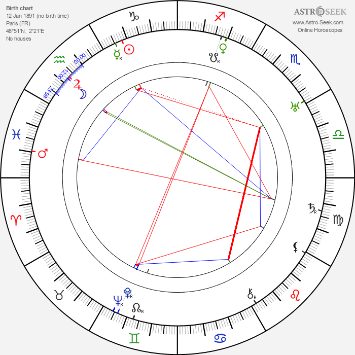 Maurice Yvain - Astrology Natal Birth Chart