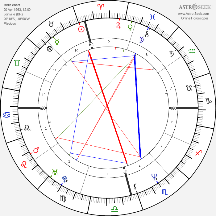 Maurício Gugelmin - Astrology Natal Birth Chart