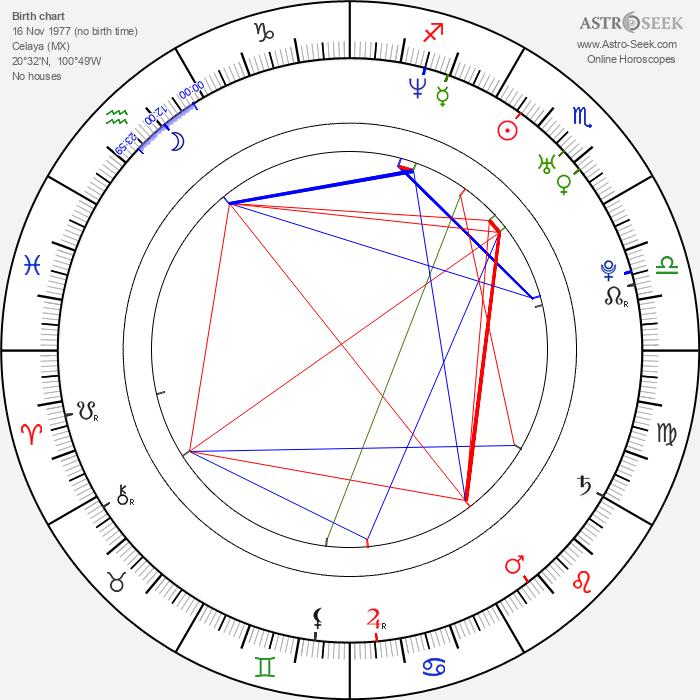 Mauricio Ochmann - Astrology Natal Birth Chart