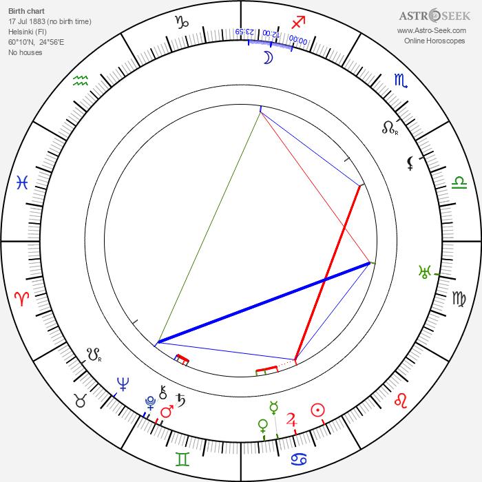 Mauritz Stiller - Astrology Natal Birth Chart