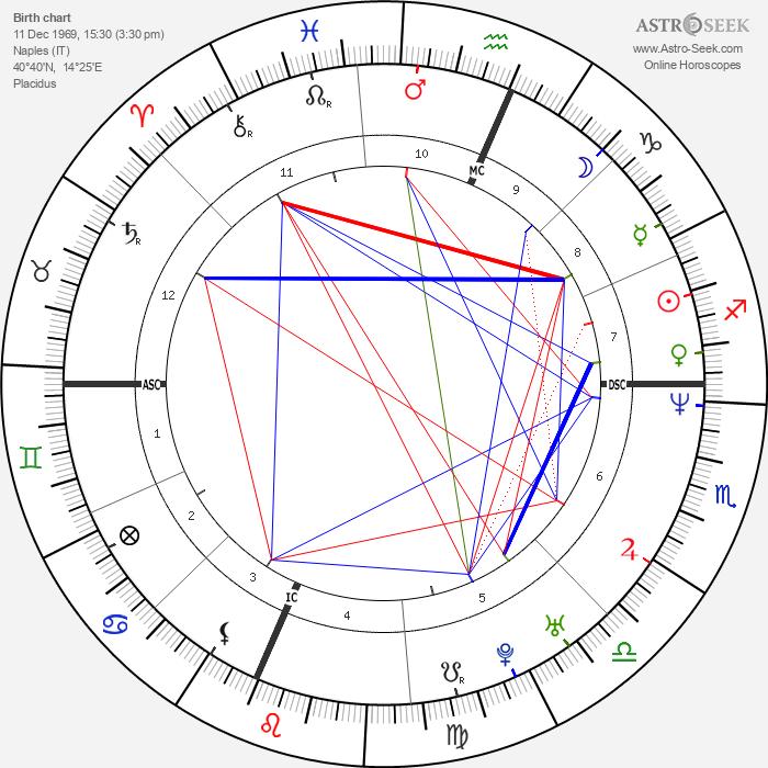 Maurizio Aiello - Astrology Natal Birth Chart