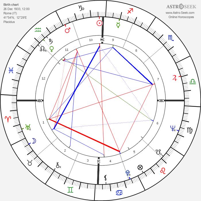 Maurizio Arena - Astrology Natal Birth Chart