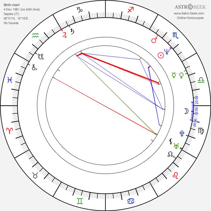 Maurizio Casagrande - Astrology Natal Birth Chart