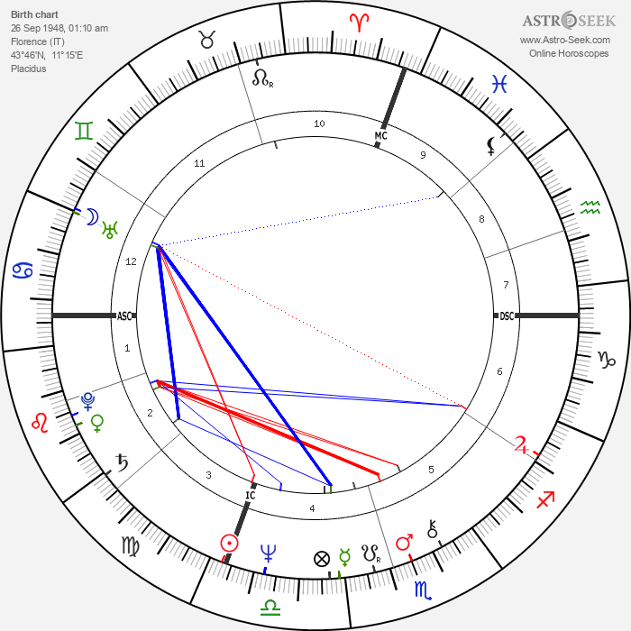 Maurizio Gucci - Astrology Natal Birth Chart