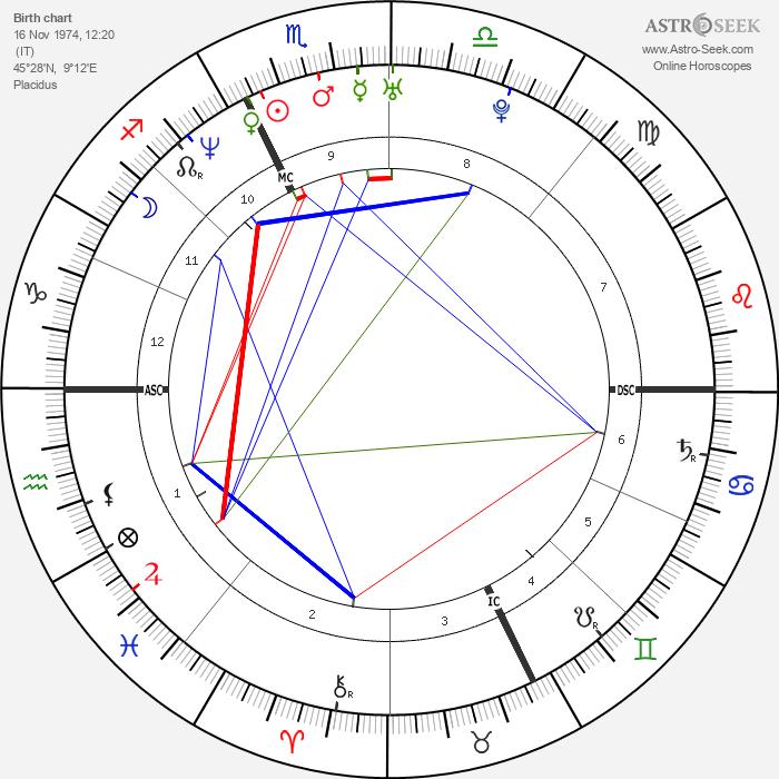 Maurizio Margaglio - Astrology Natal Birth Chart
