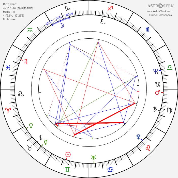Maurizio Mattioli - Astrology Natal Birth Chart