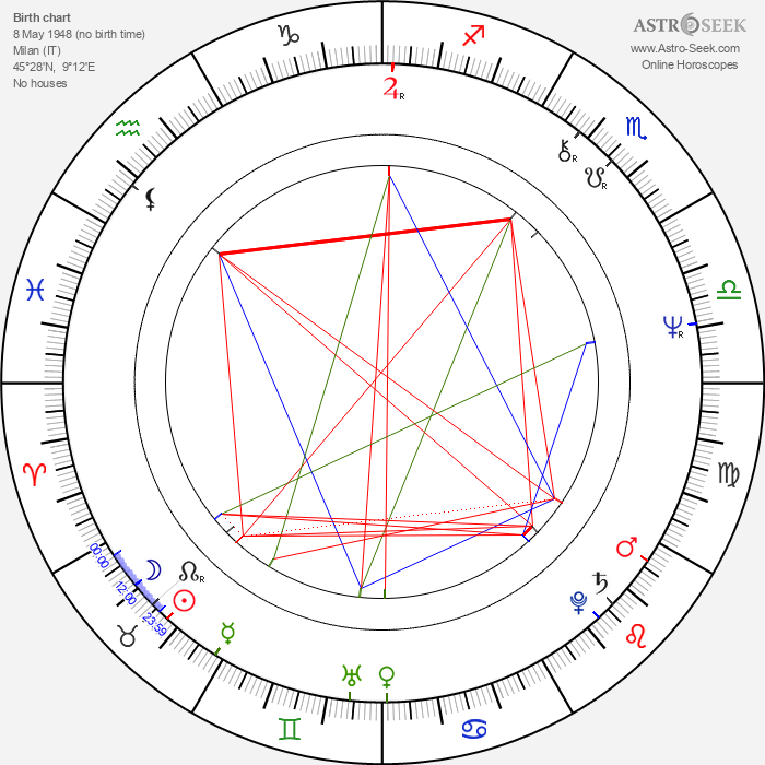 Maurizio Nichetti - Astrology Natal Birth Chart