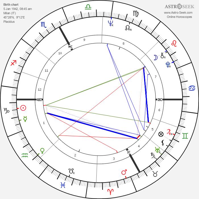 Maurizio Pollini - Astrology Natal Birth Chart